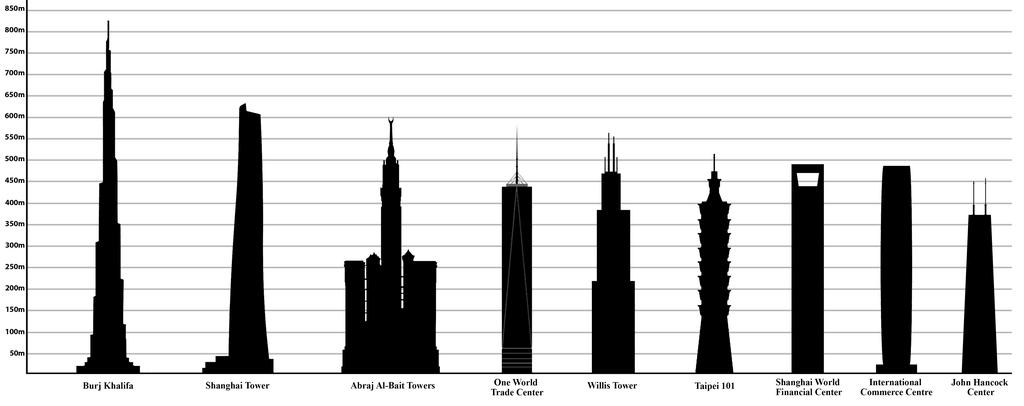 Vergleich der größten Gebäude der Welt