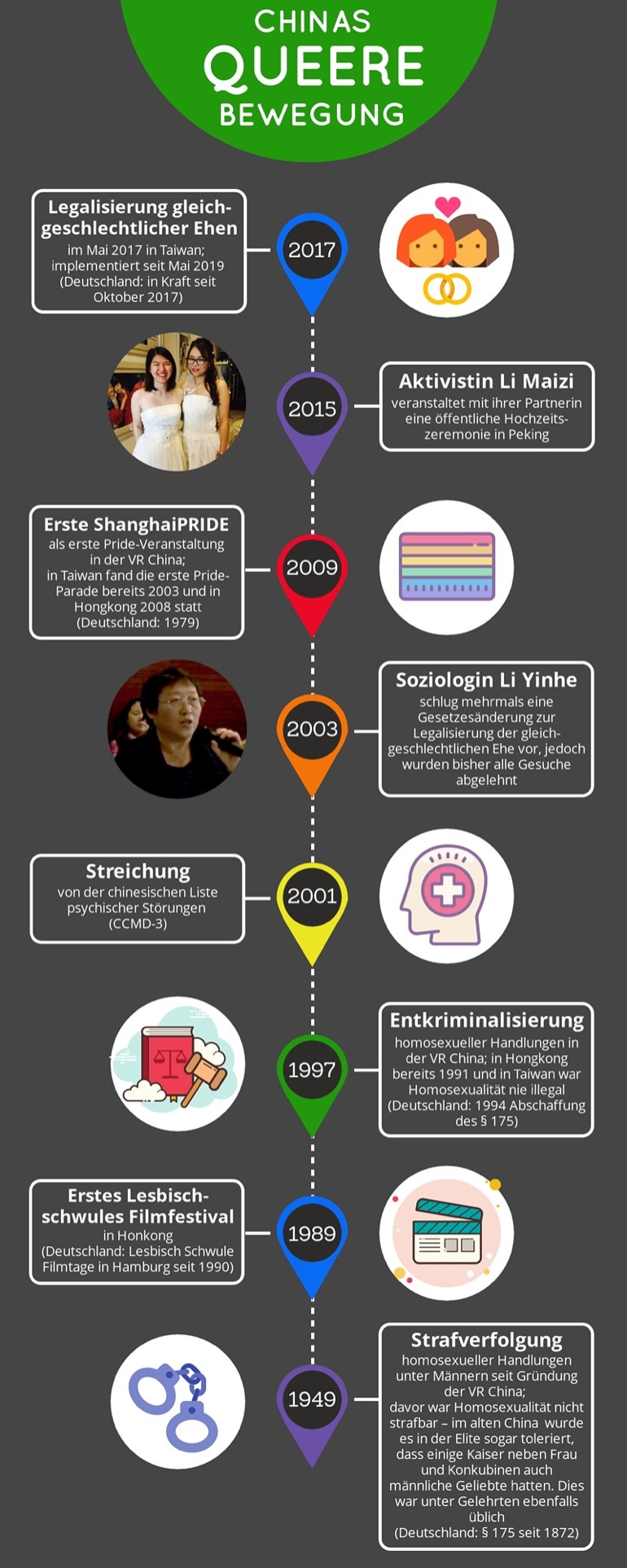 Infografik zu Chinas queerer Bewegung
